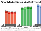 Spot Market Flatbed Rates Continue Rise; Vans, Reefers Fall Again