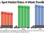 Spot Freight Rates Fail to Follow Recovery in Freight Volume
