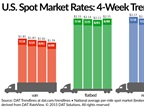 Spot Freight Up, Reefer Rates Improve Slightly