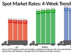 Spot Truckload Rates Generally Stable Over Past Week
