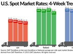 Spot Load Availability Increases, Rates Continue Falling