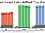 Spot Market Rates, Volume Rebound from Last Week