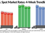 Spot Freight Rates Stable, Available Loads Drop