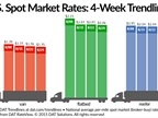 Spot Freight Rates Continue Slide