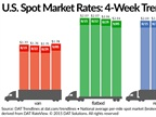 Spot Van, Refrigerated Rates Rebound Slightly