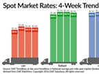 Spot Truckload Rates Steady as Available Freight Increases
