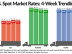 Spot Market Freight Rates Continue to Languish