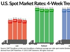 Spot Freight Rates Show Little Post Labor Day Week Jump