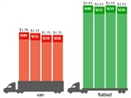 Spot Market Freight Rates Remain Stuck