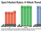 Spot Freight Rates Rise for Vans, Reefers as Demand Increases