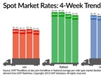 Spot Freight Rates Sink Again, May Be at Bottom