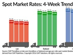 Spot Freight Rates Move Little; Van, Flatbed Ratios Rise