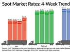 Spot Load Availability Soars, Rates Inch Higher Over Past Week