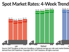 Spot Truckload Freight Rates Jump, Capacity Tightens at Year's End