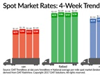 Spot Van, Flatbed Freight Rates Rebound Slightly