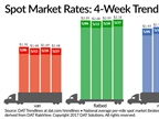 Spot Truckload Van Volume Jumps as Reefer, Flatbed Rates Inch Higher