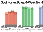 Spot Market Freight Rates Retreat as Truck Capacity Jumps