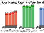 Spot Truckload Freight Rates Soar Along With Load-to-Truck Ratios