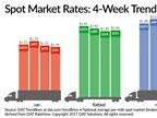 Spot Freight Rates Ease as Truck Demand Tapers