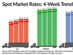 Spot Truckload Rates Remain at Two-Year Highs as Loads Dip