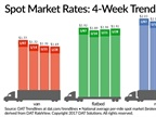 Spot Truckload Rates Fairly Stable Despite Lower Freight Volume