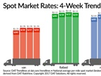 Spot Truckload Rates, Demand for Trucks Remain High