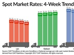 Spot Van, Reefer Rates Soften Over Past Week; Flatbeds Keep Inching Up