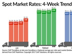 Spot Truckload Rates Jump as Freight Activity Eases