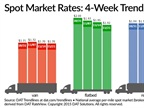Spot Truckload Rates Generally Hold, Demand for Capacity Rises