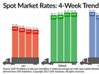 Spot Truckload Freight Rates Level Off Following Gains, Declines