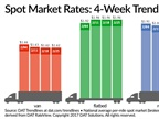 Spot Freight Volume Up Slightly Over Past Week, Rates Flat