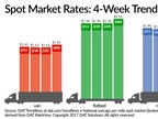 Spot Truckload Rates Rise as Volume Soars
