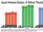 Spot Truckload Freight Rates Ease Slightly Following Jump
