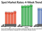 Spot Truckload Freight Rates Heat Up Despite Less Freight