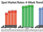 Spot Truckload Rates Hit 2-Year Highs, Hurricane Effects Continue