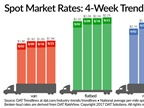 Spot Truckload Freight Rates Continue Moving Higher Following Hurricanes