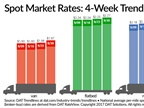 Capacity Tight as Spot Truckload Rates Trek Higher