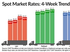Spot Market Van, Reefer Rates Ease as Flatbeds Hit Two-Year High
