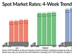 Spot Truckload Van Rate Rises Again Despite Decline in Total Volume