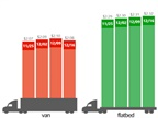 Spot Van, Reefer Rates Retreat from Record Highs as Flatbeds Inch Higher
