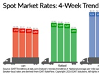 Spot Freight Rates Continue Dip Amid Greater Trucker Capacity