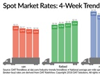 Spot Flatbed Rate Rises Again, Van and Reefers Continue Decline