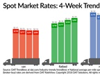 Spot Freight Availability Jumps, Capacity Tightens Over Past Week