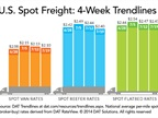 Spot Freight Rates Remain Above Norm Despite Declines