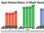 Spot Truckload Rates Jump as Number of Available Loads Rise