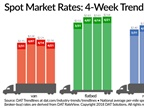 Spot Van, Reefer Rates Dip as Truck Capacity Increases