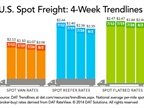 Spot Freight Rates Drift Lower Amid Higher Volume