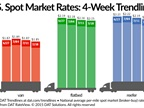 Spot Freight Rates Seeing July Doldrums
