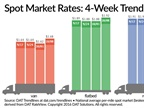 Spot Truckload Freight Rates Post Weekly Gains