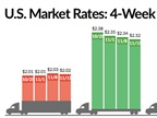 Spot Freight Rates Give Back Recent Gains